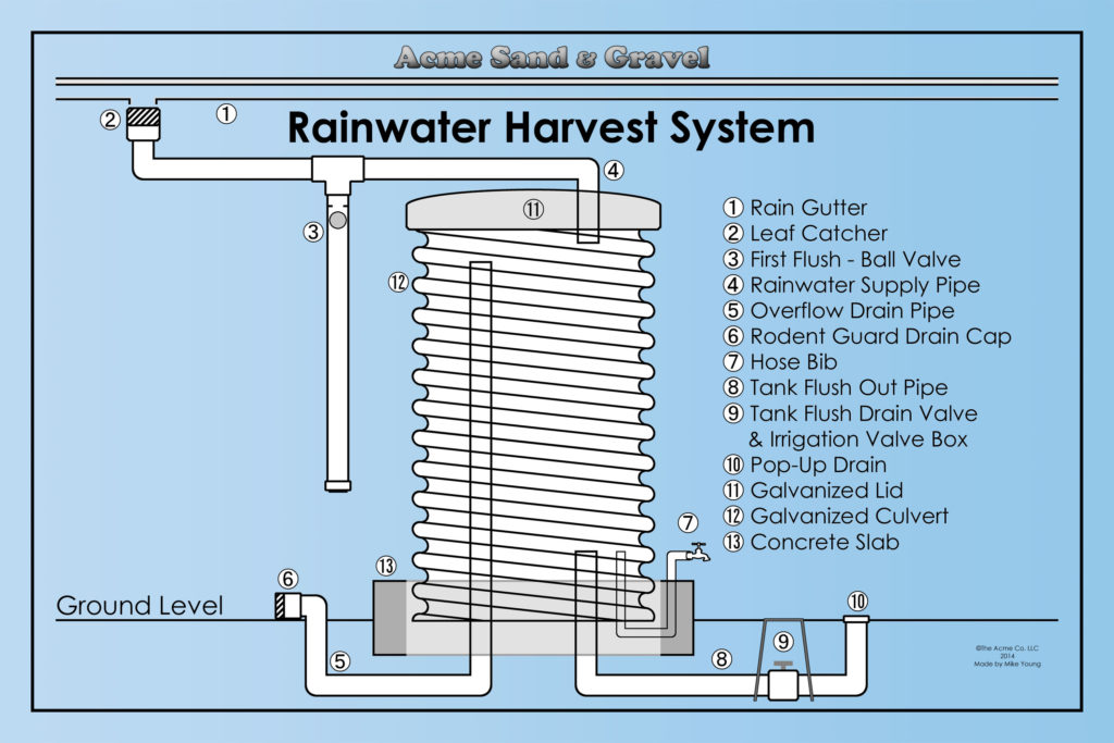 pics of rainwater harvesting