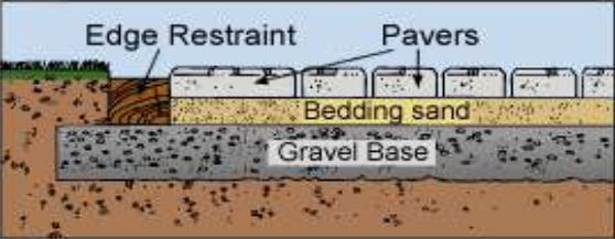 Bedding Sand Acme Sand Amp Gravel